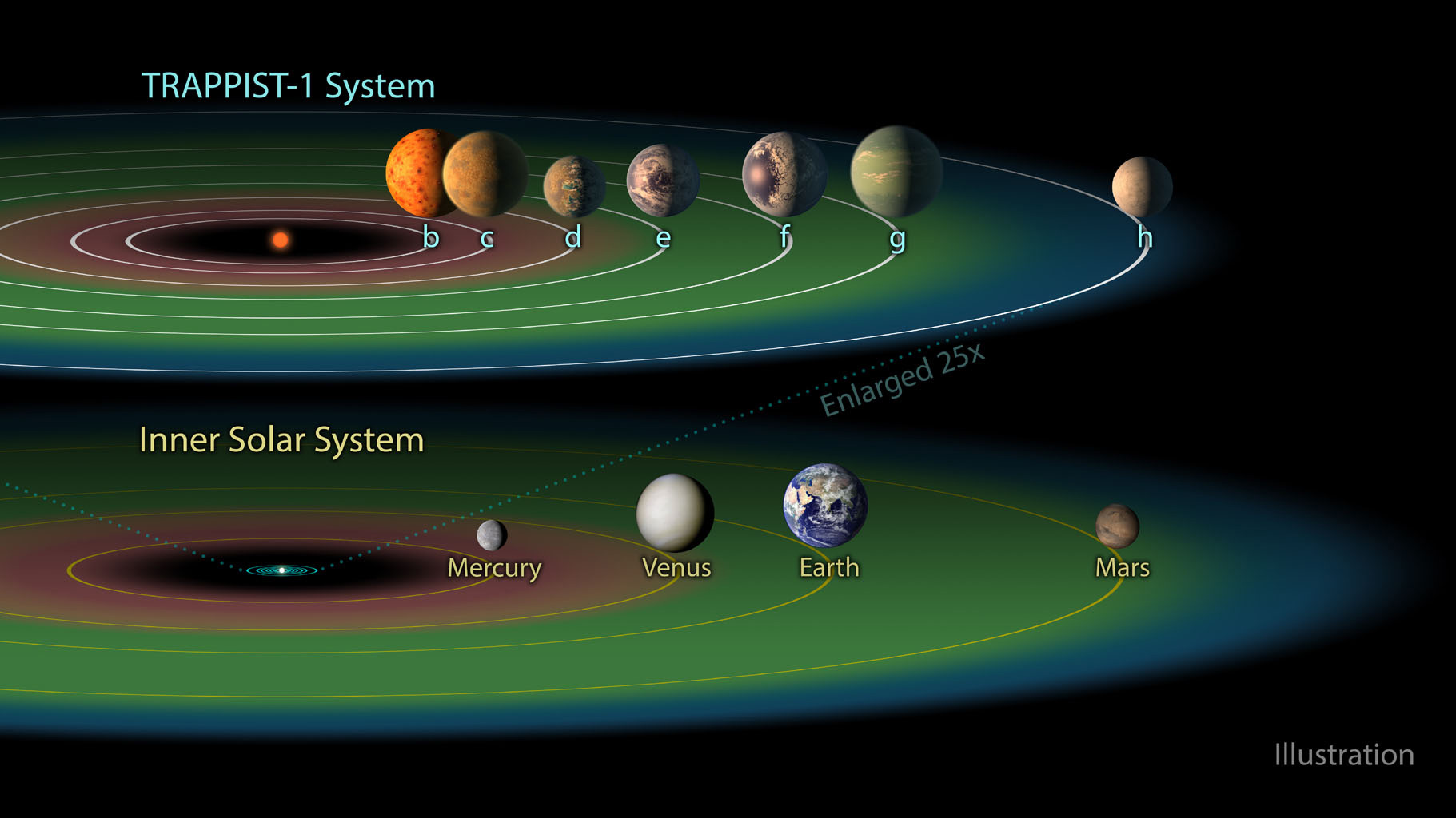 An illustration of the TRAPPIST-1 planetary system compared to the Inner Solar System.