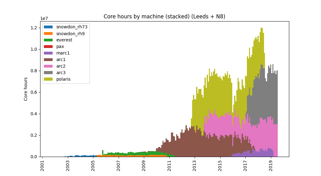 Histogram plot showing growth of available core hours over time
